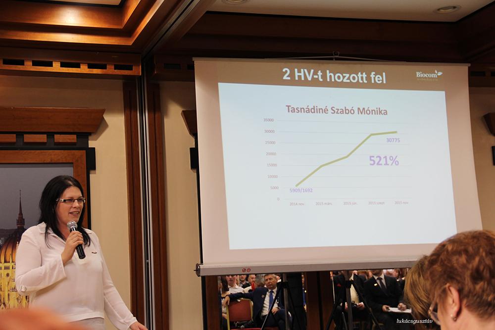 Tasnádiné Szabó Mónika, a nagycsaládos Ezüst HV lett az év embere a Kónya-ágon. A grafikonból is látszik, méltán...